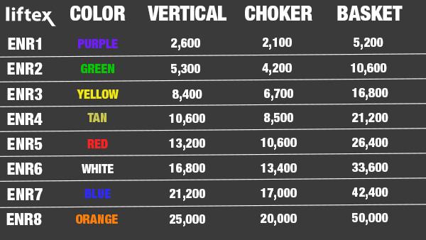 Liftex Sling Capacity Chart - GME Supply