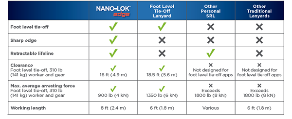 Nano-Lok Edge Chart - GME Supply