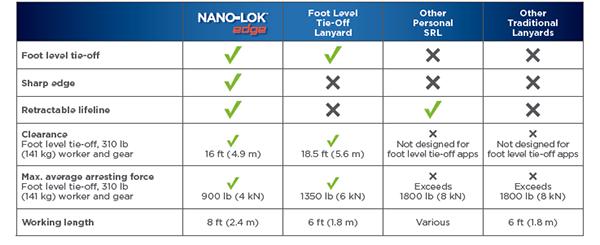 Nano-Lok Edge Chart - GME Supply