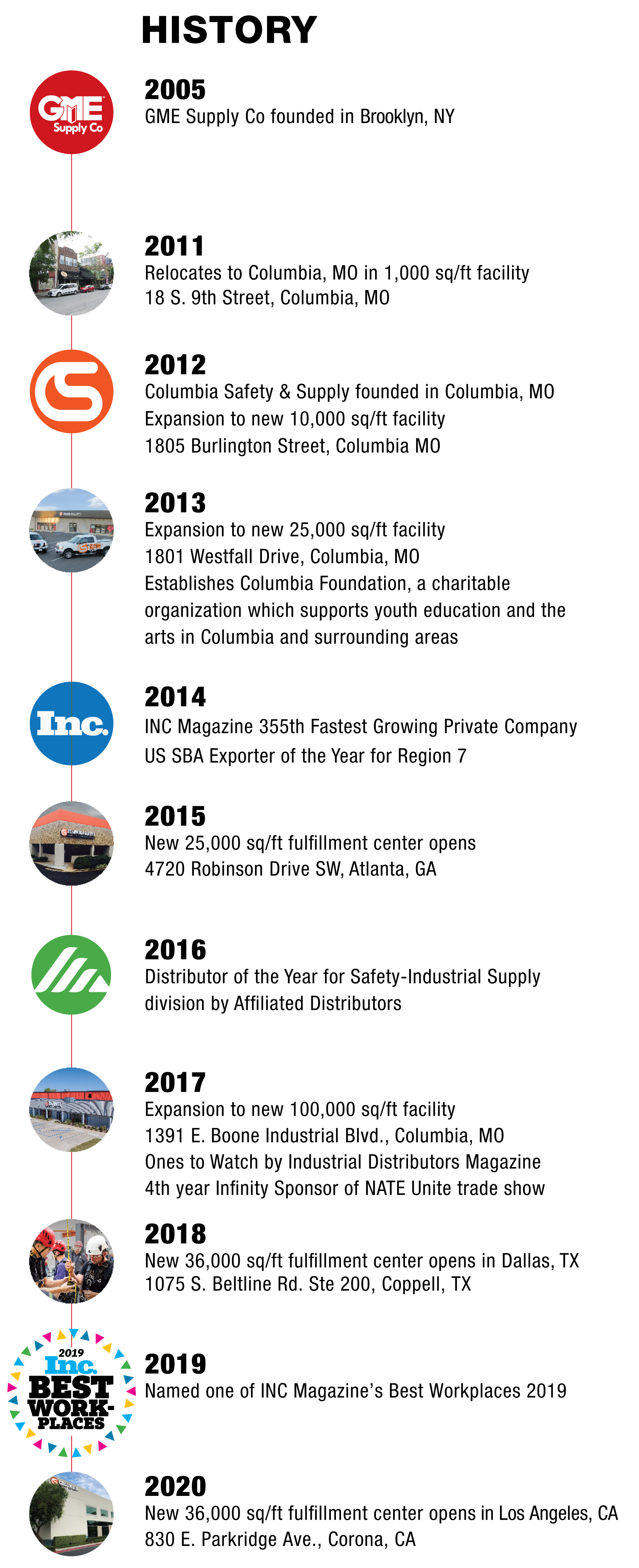 a historical timeline of GME Supply's growth