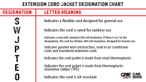 Extension Cord Jacket Designations - GME Supply