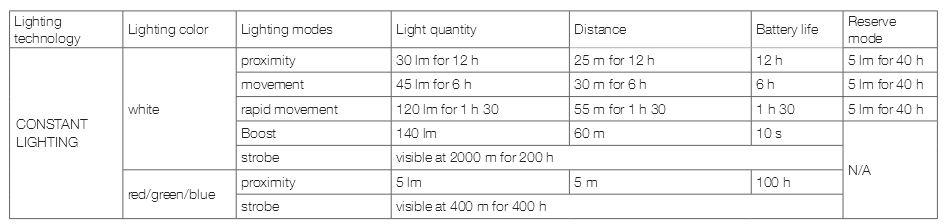 light specs